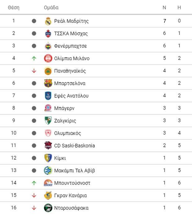 EuroLeague 2018/19: Η κατάταξη μετά και την 7η αγωνιστική