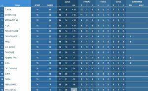 Ανάλυση: Το ΑΕΚ- Αστέρας Τρίπολης δεσπόζει σήμερα σε Α' Εθνική!