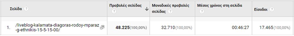 Φοβερό: Έπιασε τους 160.000 αναγνώστες το Sportstonoto.gr την Τετάρτη!