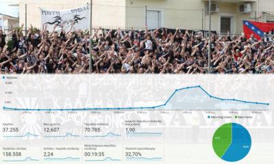 Φοβερό: Έπιασε τους 160.000 αναγνώστες το Sportstonoto.gr την Τετάρτη! 13