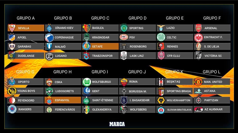 Europa League Μακροχρόνια Στοιχήματα 2019-2020