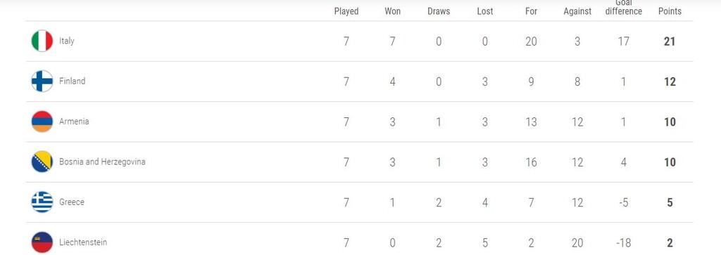 Προκριματικά Euro 2020: Αυτή είναι η θέση της Εθνικής ομάδας στον όμιλο της (photo)