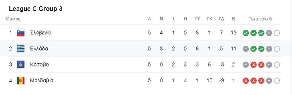 Nations League: Η βαθμολογία του ομίλου της Εθνικής Ελλάδας