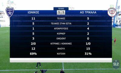 Ιωνικός Νικαίας – Τρίκαλα 1-1   Tα γκολ και τα  HIGHLIGHTS (video)