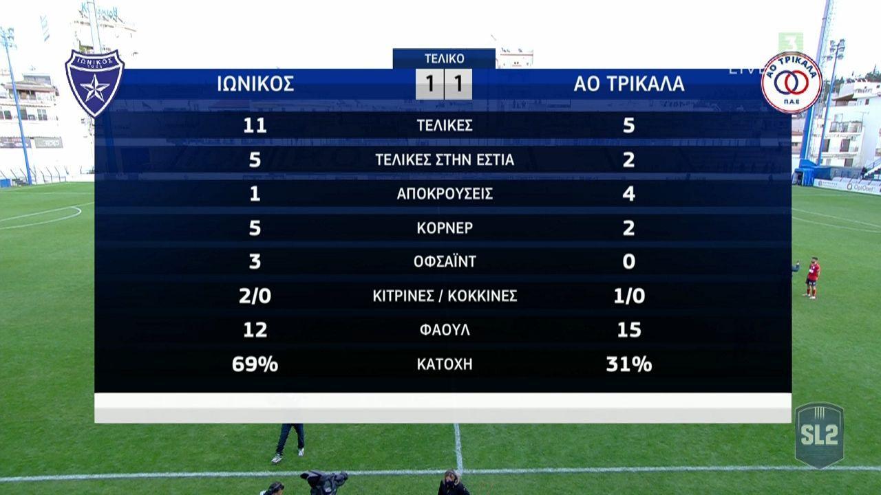 Ιωνικός Νικαίας – Τρίκαλα 1-1 | Tα γκολ και τα  HIGHLIGHTS (video)