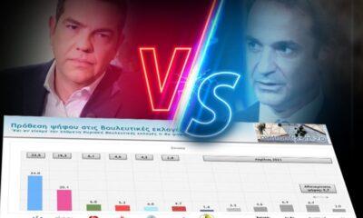 Δημοσκόπηση MEGA: Μεγάλη η διαφορά ΝΔ – ΣΥΡΙΖΑ, ποια προβλήματα φοβίζουν τους πολίτες (video) 6