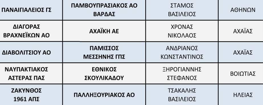 """Διαιτητές Γ' Εθνικής: """"Φωνές"""" σε Μεσσηνία, για (διαιτητικά) """"παιχνίδια""""- διακρίσεις της ΚΕΔ με Αχαΐα!"""