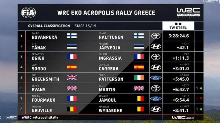 ΕΚΟ Ράλλυ Ακρόπολις 2021: Ο Κάλε Ροβάνπερα ήταν ο μεγάλος νικητής στο ελληνικό ράλλυ